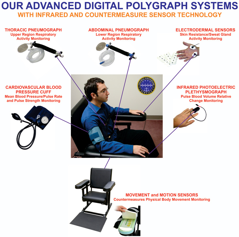 Central-Polygraph-Service-How-Polygraph-Works